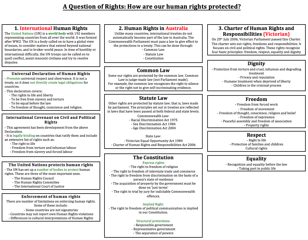 how are these human rights recognised by the international community? 2   draw a diagram to illustrate the different ways in which australian law